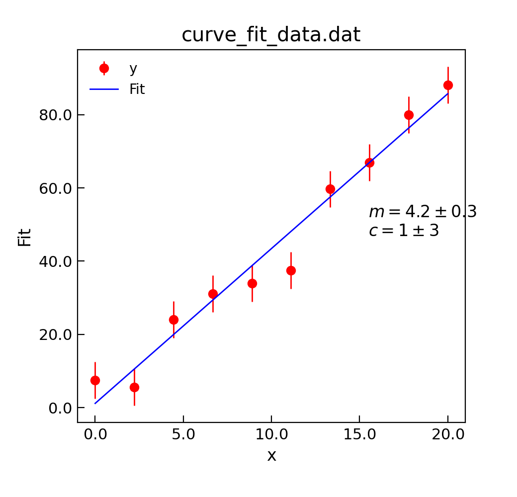 Curve Fitting in the Stoner Pacakge — Stoner Pacakge API Documentation