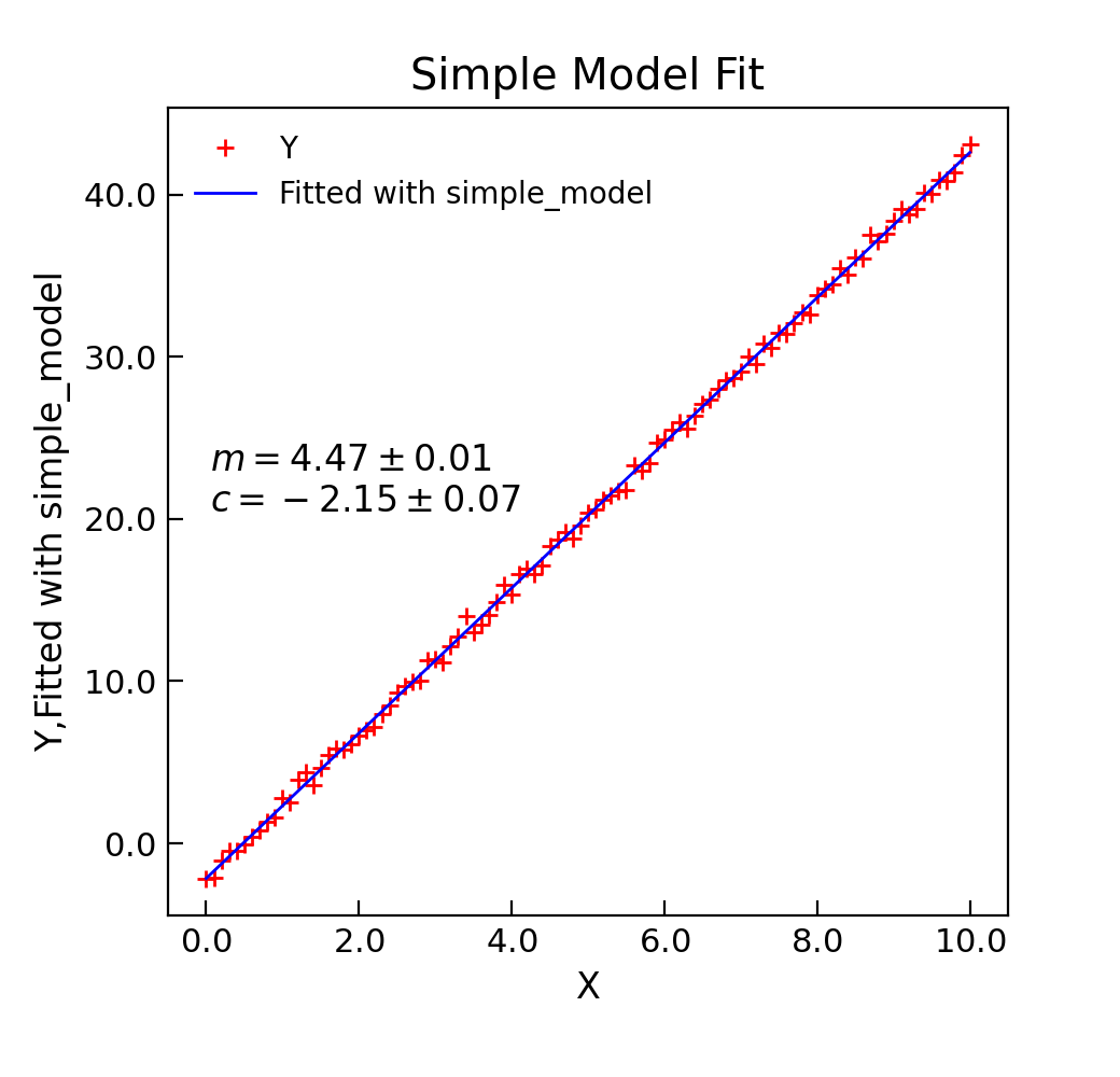 Curve Fitting in the Stoner Pacakge — Stoner Pacakge API